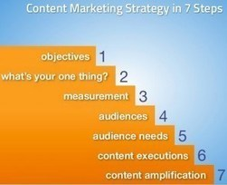 How to Create a Content Marketing Strategy | Digital Brand Marketing | Scoop.it