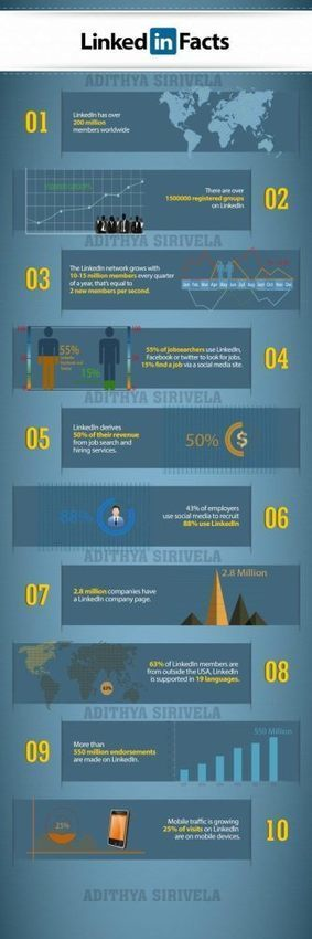 Algunos datos sobre Linkedin #infografia #infographic #socialmedia   Datos   Scoop.it