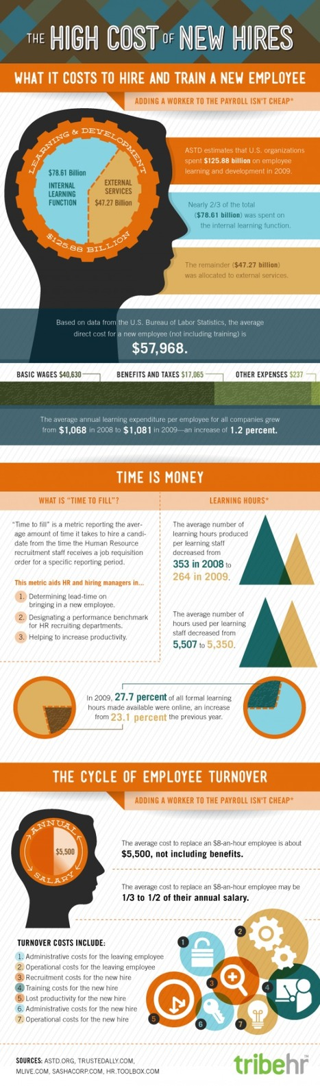 Employee Turnover Infographic: The High Cost of New Hires | Talented HR | Scoop.it