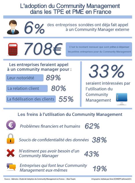 Etude sur l'adoption du Community Management dans les TPE et PME en France | Identité numérique | stratégie marketing des PME | Scoop.it | PME Collaborative Orientée Client | Scoop.it