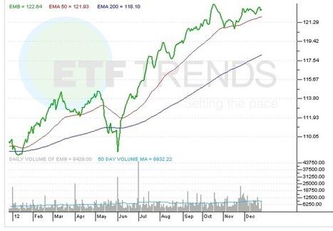 Why Emerging Market Bond ETFs Could Stay Hot in 2013 | ETF ... | ETFs & ETPs | Scoop.it