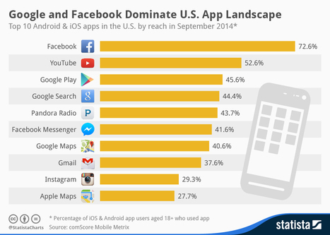 Google y FaceBook domina el panorama de las APPs #infografia #infographic | Seo, Social Media Marketing | Scoop.it