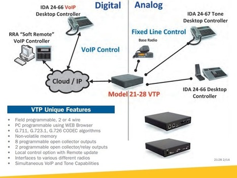 IDA -- Product: 21-28 VTP [Tone & VoIP Termination Panel] | RadioComms | Scoop.it