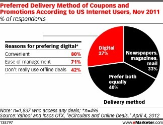 Digital Coupons Rival Print Counterparts in Effectiveness | Retailing Trends | Scoop.it