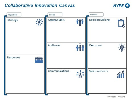 The Collaborative Innovation Canvas: A Visual Strategy | iEduc | Scoop.it
