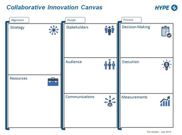 The Collaborative Innovation Canvas: A Visual Strategy | Collaborationweb | Scoop.it
