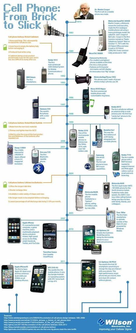 Línea Temporal: Historia de la telefonía móvil | Mobile Technology | Scoop.it