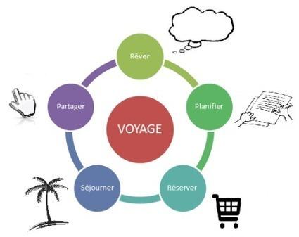 Le marketing 3.0 de Philip Kotler appliqué au tourisme | News Offices de tourisme et numérique | Scoop.it