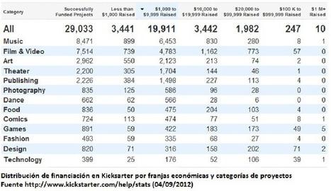 Experiencias de CROWDFUNDING en el Estado español y Cataluña: PRINCIPALES CARACTERÍSTICAS, RETOS Y OBSTÁCULOS | Fcforum 2012 | UOC BUSINESS SCHOOL | Scoop.it