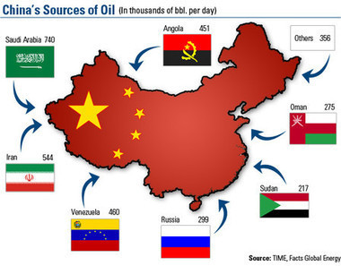 Dollar no longer primary oil currency as China begins to sell oil using Yuan | Gold and What Moves it. | Scoop.it