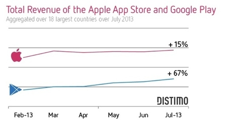 Apple's App Store Still Number One in Revenue Despite Google Play Growth | Digital Publishing, Tablets and Smartphones App | Scoop.it
