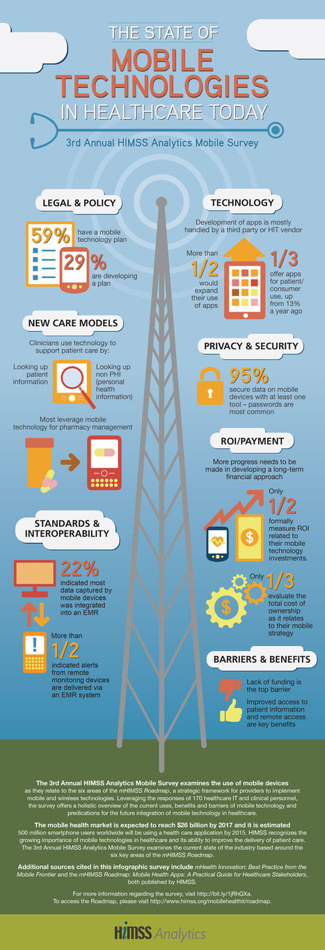 Infographic: State of Mobile Technologies in Healthcare Today | IT industry | Scoop.it