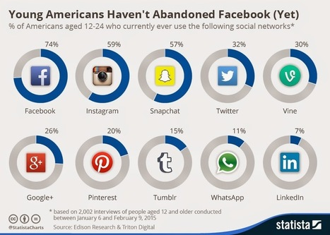 The Most Popular Social Networks For Young Americans [CHART] - hypebot.com | Infography 2.0 | Scoop.it