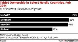 Norway Leads Nordic Region in Tablet Ownership - eMarketer | Nordic Digital Banking | Scoop.it