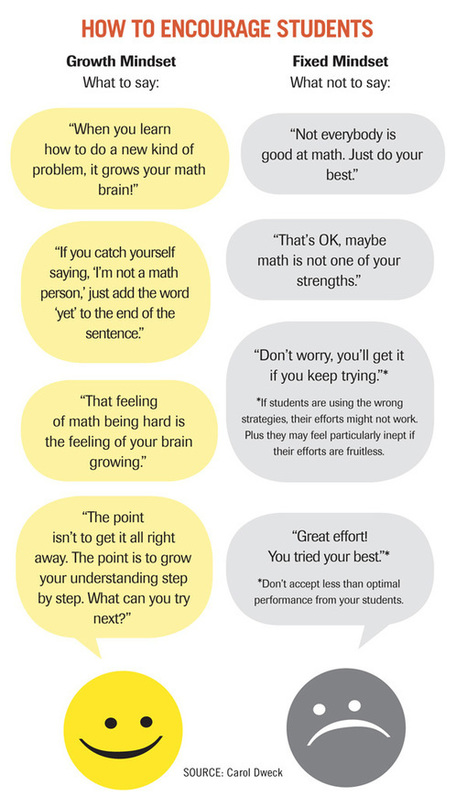 Carol Dweck Revisits the 'Growth Mindset' | 21st C Learning | Scoop.it