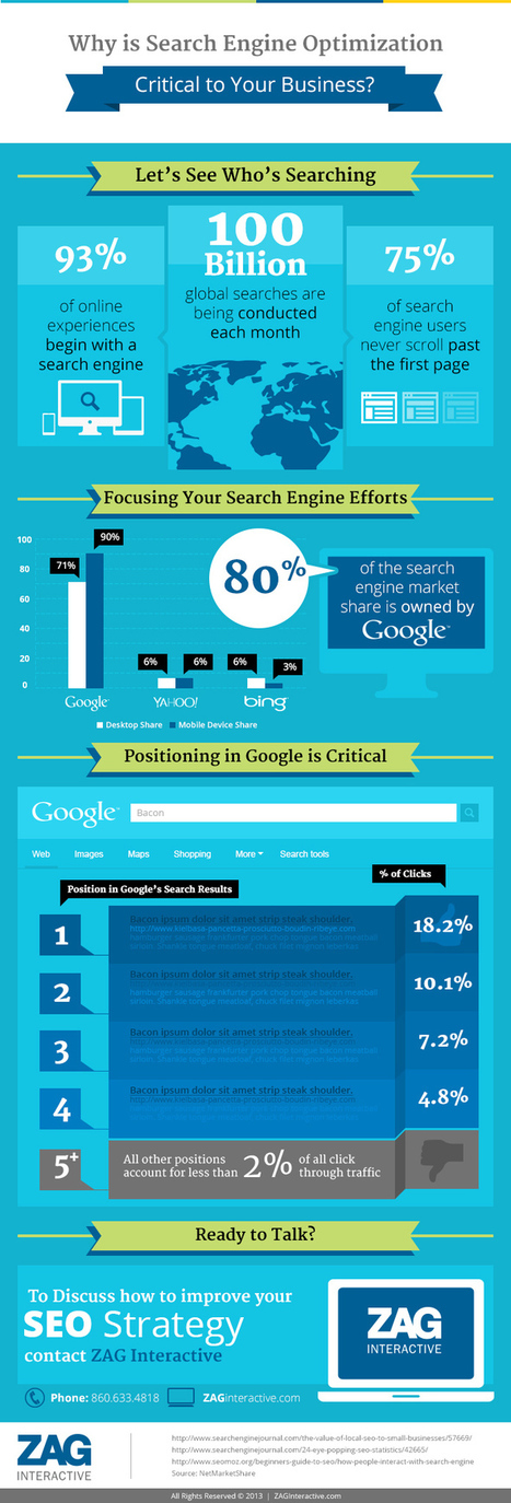 [INFOGRAPHIC]: Why Search Engine Optimization is Critical | Sports | Scoop.it
