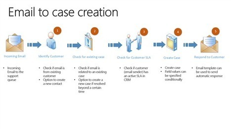 Microsoft Dynamics CRM Spring '14: Email to Case - business benefits, considerations and option for CRM 2011 customers - Microsoft Dynamics CRM Community   Case Management in Government   Scoop.it