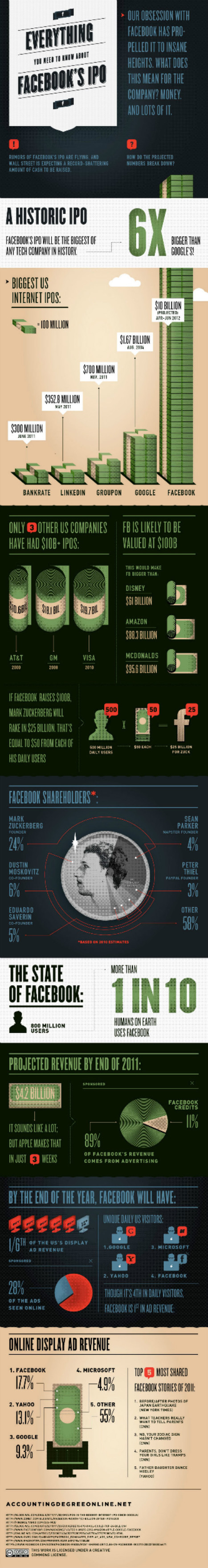 How Facebook's Expected $100 Billion IPO Breaks Down [INFOGRAPHIC] | Collateral Websurfing | Scoop.it