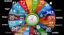Was passiert im Internet in 60 Sekunden? | Medienunterricht | Scoop.it