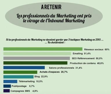 Entre Inbound et Outbound Marketing : pourquoi choisir ? | NTIC - Médias Sociaux - Web 2.0 | Scoop.it