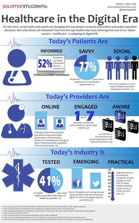 La santé à l'ère digitale | Social Media and Web Infographics hh | Scoop.it
