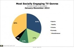 Sports and Reality Shows Account for Half of Social TV Chatter | second screen | Scoop.it