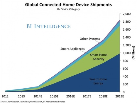 THE CONNECTED-HOME REPORT: Forecasts And Growth Trends For The Leading 'Internet Of Things' Market | IoT | Scoop.it