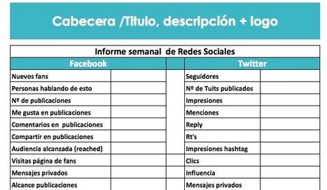 [Plantilla] Modelo de informe de resultados en redes sociales   Va de Community Managers   Scoop.it