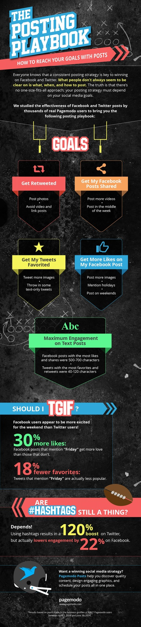 Reach Your Goals With This Social Media Posting Playbook #INFOGRAPHIC | MarketingHits | Scoop.it