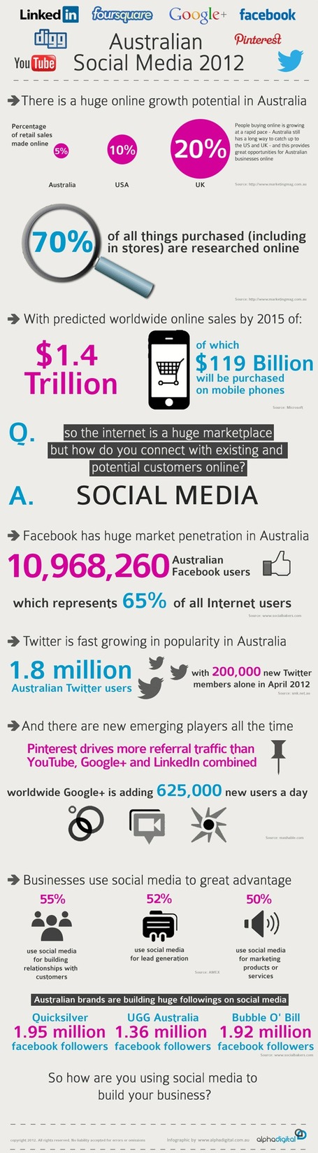 Social Media In Australia 2012 | #Infographic | Social-Business-Marketing | Scoop.it