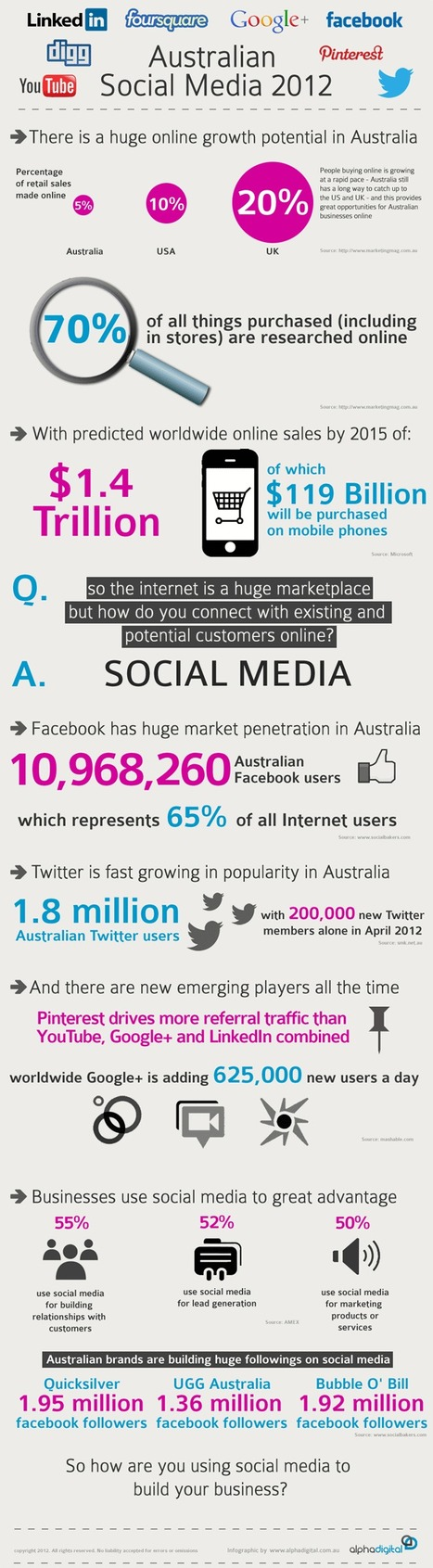 Social Media In Australia 2012 | #Infographic | Business Updates | Scoop.it