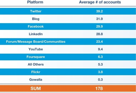 Companies Continue to Struggle Managing Their Social Media   Inbound Marketing Hub   Scoop.it