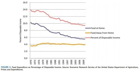 Chart of the Week: Is food too cheap for our own good? | JSM Reasearch | Scoop.it