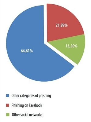 Facebook, le réseau social préféré des cybercriminels | Etourisme et webmarketing | Scoop.it