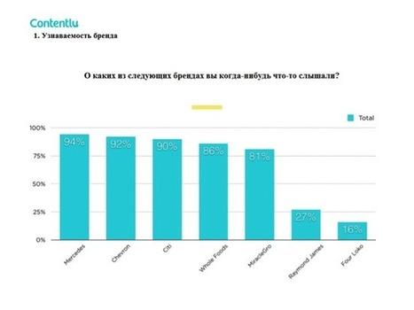 Аргументы в пользу нативной рекламы | MarTech : Маркетинговые технологии | Scoop.it