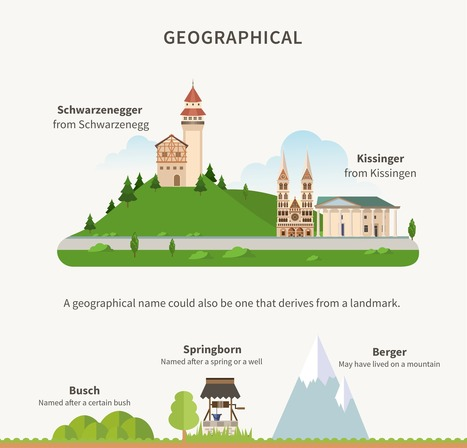What Does Your German Surname Say About You? - Ancestry Blog   Infographics and Language Learning   Scoop.it
