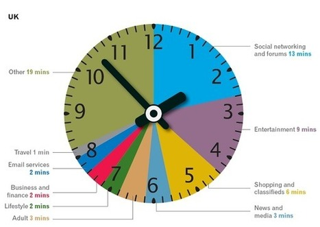 A quarter of all time online is spent on social networks - Fourth Source - Fourth Source | Marketing Leadlike | Scoop.it