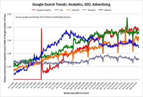#SEO Tips: How Google Trends Can Help Your SEO | SEO Tools, Tips, Advise | Scoop.it