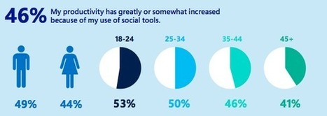Microsoft: Social at work is not a time waster — if done right | Digital Higher Education | Scoop.it