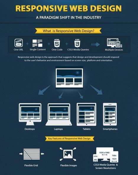 The Beauty of Responsive Web Design   Affordable Website Design ...   Web Development   Scoop.it