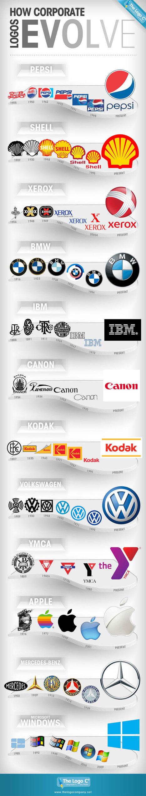 Evolution des logos d'entreprises | Création de site internet Montpellier | Scoop.it