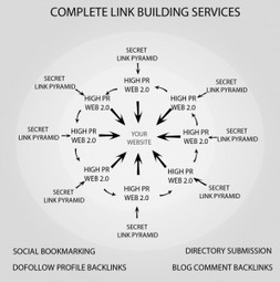 Affordable Link Building Services | Link Building Company | SEO, Social Media & PPC | Scoop.it