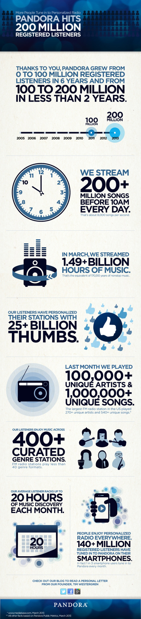Pandora hits 200 million registered listeners milestone | Pandora Kills | Scoop.it