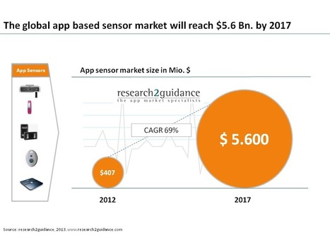 Report says mHealth sensor market will grow 70% annually -- but what about slow adoption? | mHealth marketing | Scoop.it