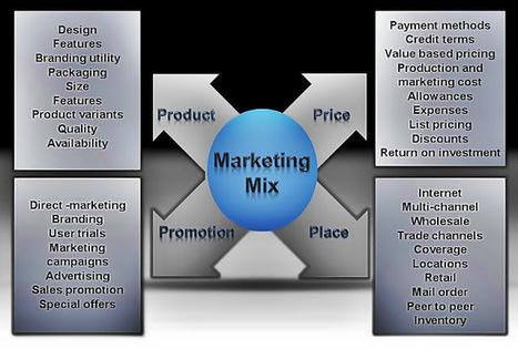 L'importance de la Curation pour le Marketing Mix #Veille | veille, curation, kpm, agrégation, big data | Scoop.it