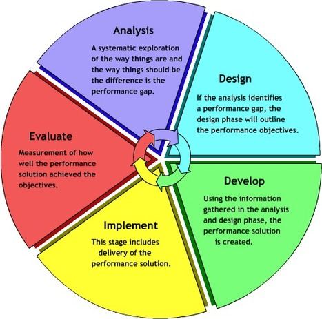Designing Blended Courses the ADDIE Way | Faculty Focus | :: The 4th Era :: | Scoop.it