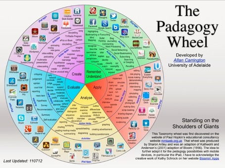 The Padagogy Wheel - iPad Apps and Bloom's Taxonomy | BYOD iPads | Scoop.it