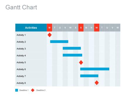 Project Gantt Chart | Business Communications | Scoop.it
