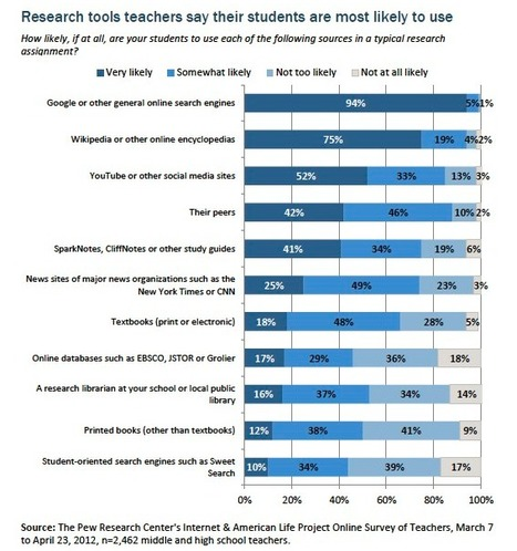 How Teens Do Research in the Digital World | Pew Research Center's Internet & American Life Project | ciberpocket | Scoop.it