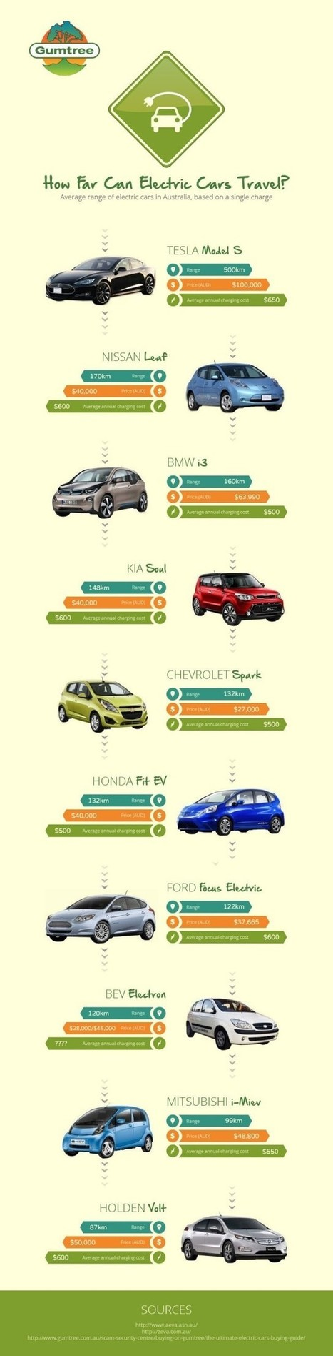 Australia's Electric Cars | The Best Infographics | Scoop.it